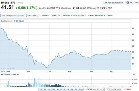 NYSE: BP – April 20, 2010 – October 29, 2010 (Yahoo Finance)