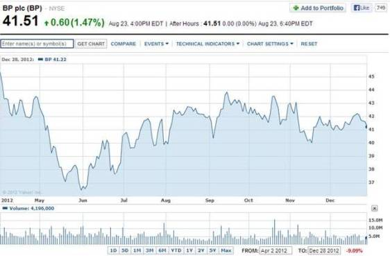 NYSE: BP – April 02, 2012 – December 28, 2012 (Yahoo Finance)