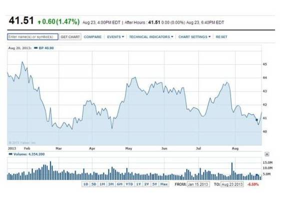 NYSE: BP – January 15, 2013 – August 23, 2013 (Yahoo Finance)